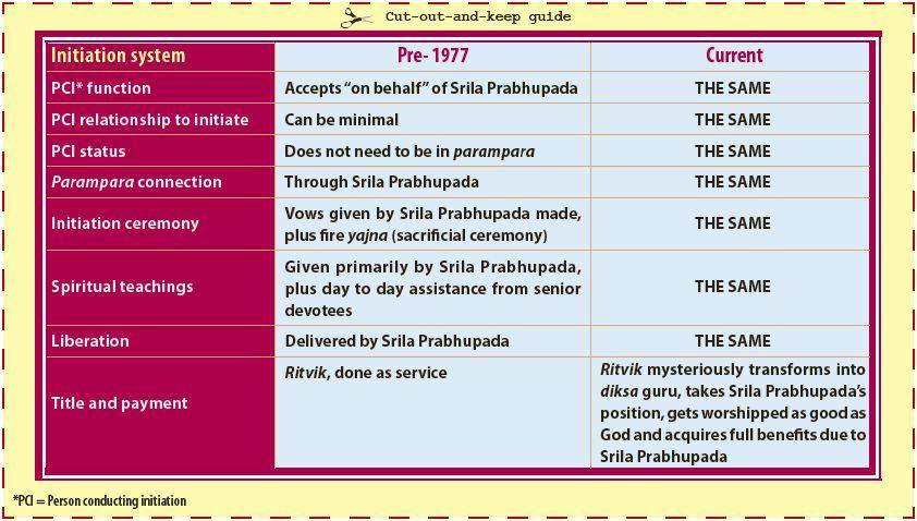 Back To Prabhupada